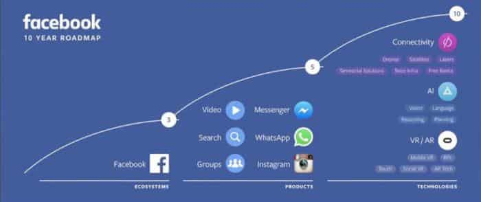 facebook-f8-roadmap-700x294